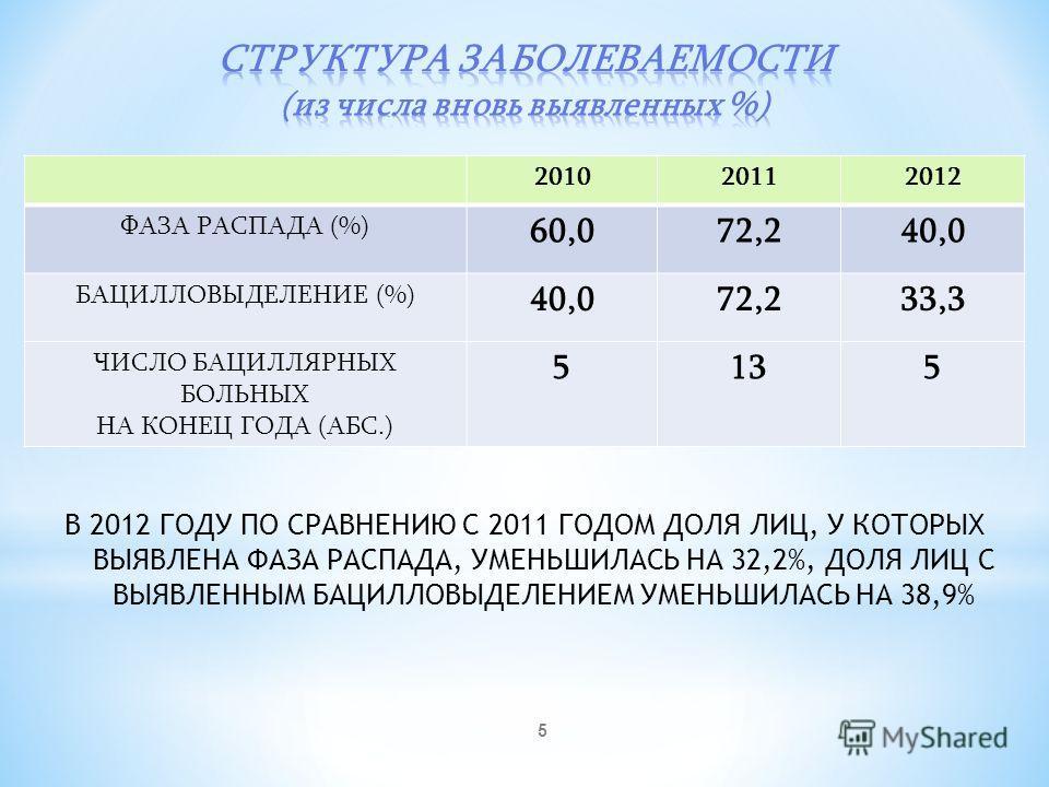 5 В 2012 ГОДУ ПО СРАВНЕНИЮ С 2011 ГОДОМ ДОЛЯ ЛИЦ, У КОТОРЫХ ВЫЯВЛЕНА ФАЗА РАСПАДА, УМЕНЬШИЛАСЬ НА 32,2%, ДОЛЯ ЛИЦ С ВЫЯВЛЕННЫМ БАЦИЛЛОВЫДЕЛЕНИЕМ УМЕНЬШИЛАСЬ НА 38,9% 201020112012 ФАЗА РАСПАДА (%) 60,072,240,0 БАЦИЛЛОВЫДЕЛЕНИЕ (%) 40,072,233,3 ЧИСЛО Б