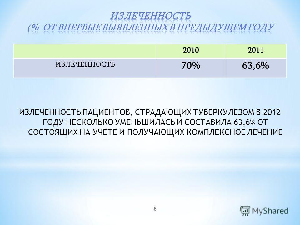 8 ИЗЛЕЧЕННОСТЬ ПАЦИЕНТОВ, СТРАДАЮЩИХ ТУБЕРКУЛЕЗОМ В 2012 ГОДУ НЕСКОЛЬКО УМЕНЬШИЛАСЬ И СОСТАВИЛА 63,6% ОТ СОСТОЯЩИХ НА УЧЕТЕ И ПОЛУЧАЮЩИХ КОМПЛЕКСНОЕ ЛЕЧЕНИЕ 20102011 ИЗЛЕЧЕННОСТЬ 70%63,6%
