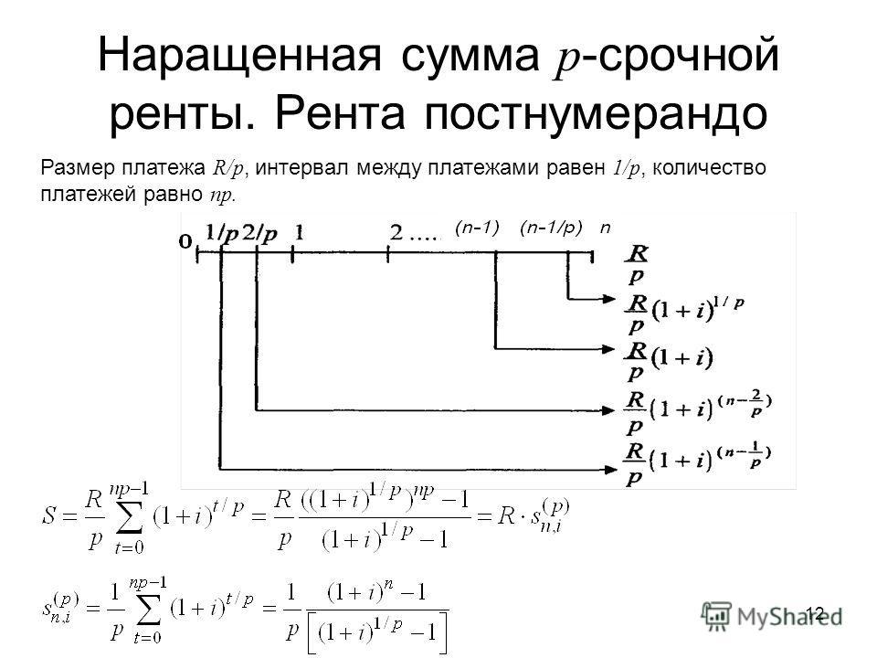 12 Наращенная сумма p -срочной ренты. Рента постнумерандо Размер платежа R/р, интервал между платежами равен 1/р, количество платежей равно np.