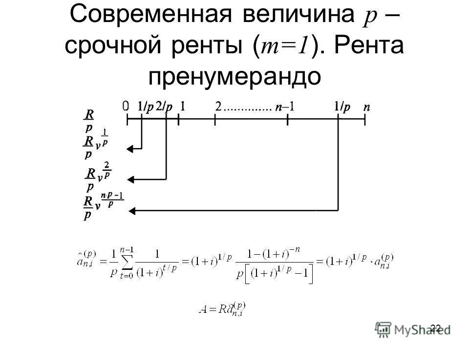 22 Современная величина p – срочной ренты ( m=1 ). Рента пренумерандо