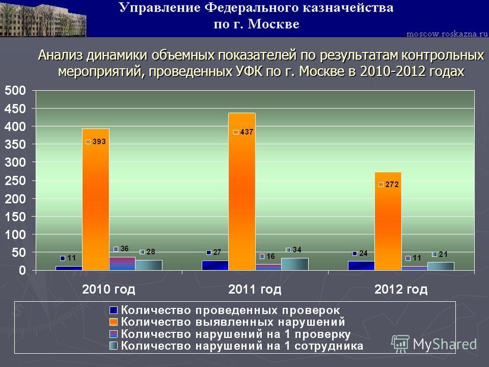 Анализ динамики объемных показателей по результатам контрольных мероприятий, проведенных УФК по г. Москве в 2010-2012 годах
