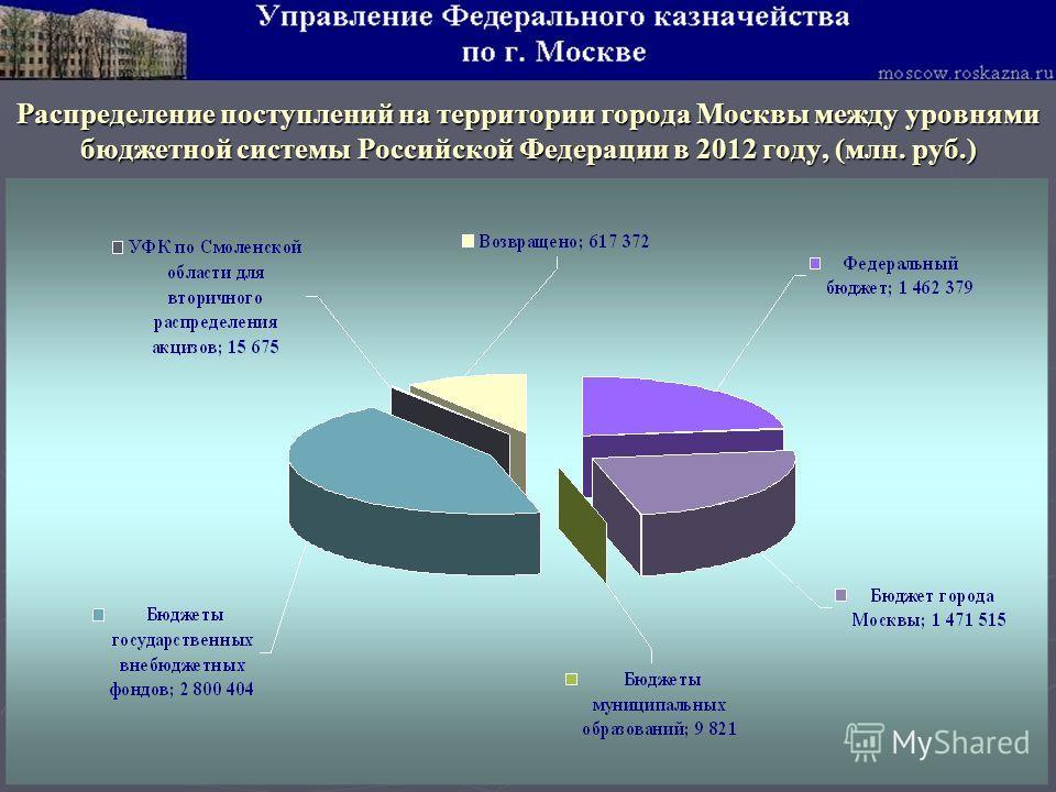 Распределение поступлений на территории города Москвы между уровнями бюджетной системы Российской Федерации в 2012 году, (млн. руб.)