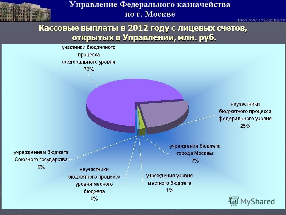 Кассовые выплаты в 2012 году с лицевых счетов, открытых в Управлении, млн. руб. открытых в Управлении, млн. руб.