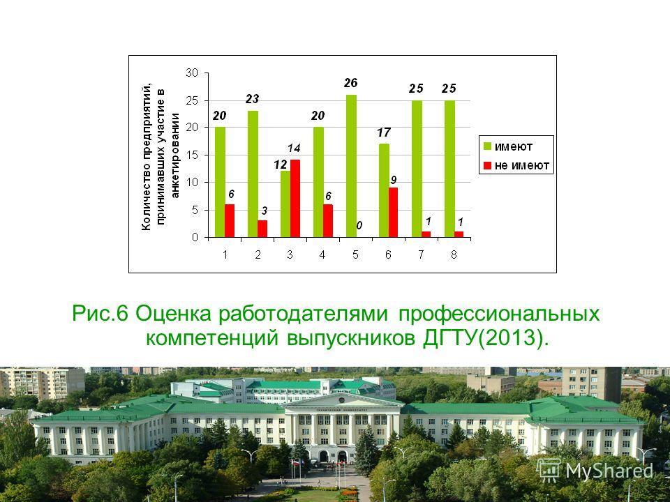 Рис.6 Оценка работодателями профессиональных компетенций выпускников ДГТУ(2013).