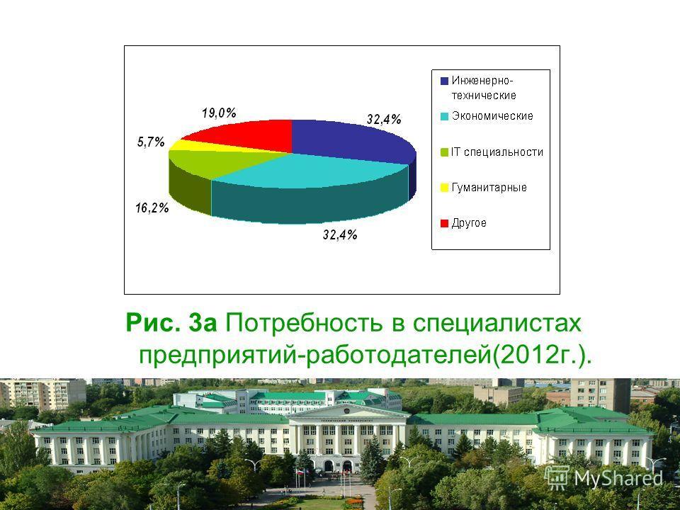 Рис. 3а Потребность в специалистах предприятий-работодателей(2012г.).