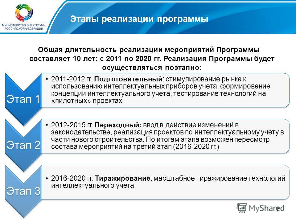 7 Этапы реализации программы Общая длительность реализации мероприятий Программы составляет 10 лет: с 2011 по 2020 гг. Реализация Программы будет осуществляться поэтапно: Этап 1 2011-2012 гг. Подготовительный: стимулирование рынка к использованию инт