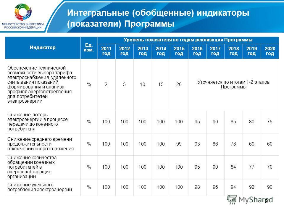 9 Интегральные (обобщенные) индикаторы (показатели) Программы Индикатор Ед. изм. Уровень показателя по годам реализации Программы 2011 год 2012 год 2013 год 2014 год 2015 год 2016 год 2017 год 2018 год 2019 год 2020 год Обеспечение технической возмож
