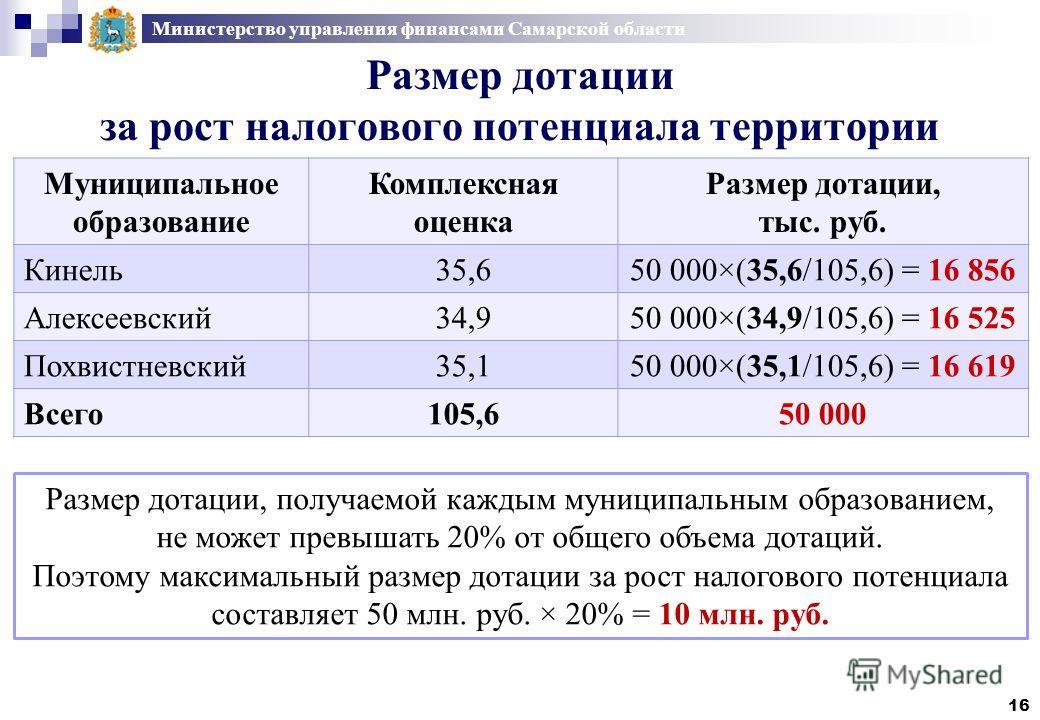 Министерство управления финансами Самарской области Размер дотации за рост налогового потенциала территории 16 Муниципальное образование Комплексная оценка Размер дотации, тыс. руб. Кинель35,650 000×(35,6/105,6) = 16 856 Алексеевский34,950 000×(34,9/