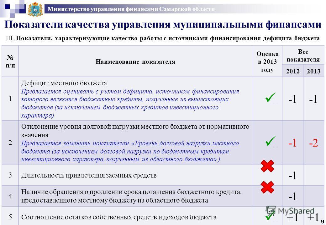 Министерство управления финансами Самарской области Показатели качества управления муниципальными финансами III. Показатели, характеризующие качество работы с источниками финансирования дефицита бюджета п/п Наименование показателя Оценка в 2013 году