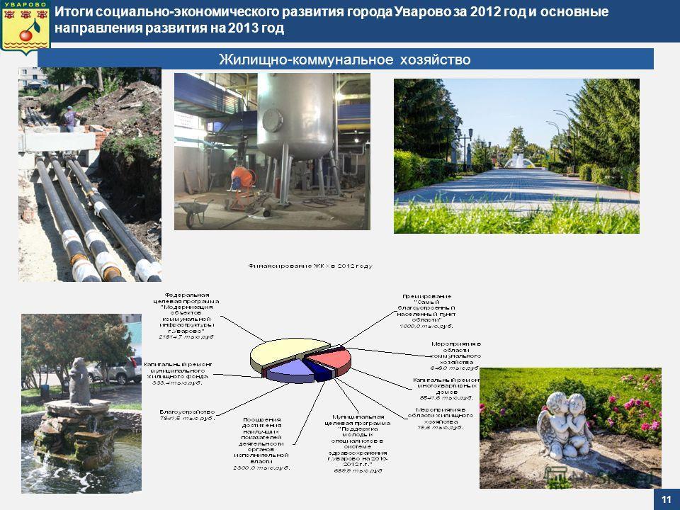 Итоги социально-экономического развития города Уварово за 2012 год и основные направления развития на 2013 год 11 Жилищно-коммунальное хозяйство
