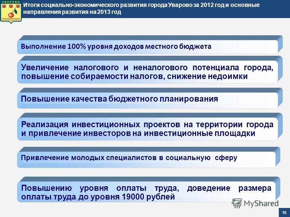 Итоги социально-экономического развития города Уварово за 2012 год и основные направления развития на 2013 год 16 Выполнение 100% уровня доходов местного бюджета Повышению уровня оплаты труда, доведение размера оплаты труда до уровня 19000 рублей Уве