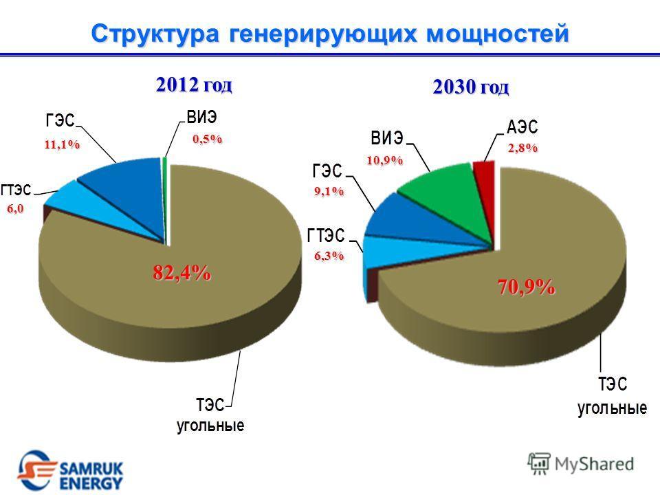 Проекты генерации до 2030 г. 2012, ГВт 2030, ГВт 2012, ГВт 2030, ГВт ТЭС17,524,77,2 ГЭС2,22,90,7 ВИЭ0,13,53,4 АЭС - 0,9 0,9 Прирост162% Общий объем инвестиций Общий объем инвестиций $ 63 млрд