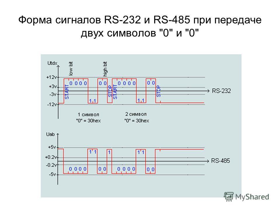 Форма сигналов RS-232 и RS-485 при передаче двух символов 0 и 0