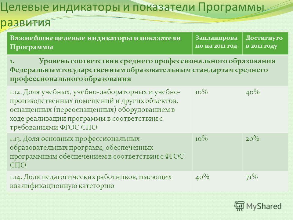 Целевые индикаторы и показатели Программы развития Важнейшие целевые индикаторы и показатели Программы Запланирова но на 2011 год Достигнуто в 2011 году 1.Уровень соответствия среднего профессионального образования Федеральным государственным образов