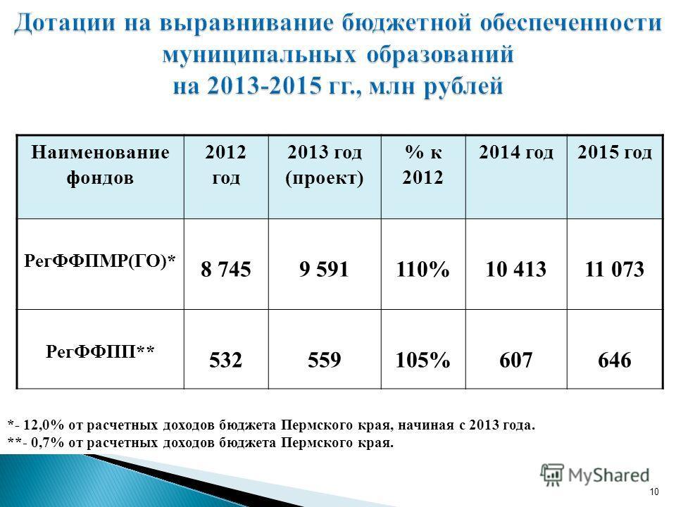 Наименование фондов 2012 год 2013 год (проект) % к 2012 2014 год2015 год РегФФПМР(ГО)* 8 7459 591110%10 41311 073 РегФФПП** 532559105%607646 10 *- 12,0% от расчетных доходов бюджета Пермского края, начиная с 2013 года. **- 0,7% от расчетных доходов б