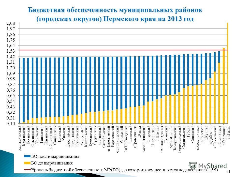 11 Бюджетная обеспеченность муниципальных районов (городских округов) Пермского края на 2013 год