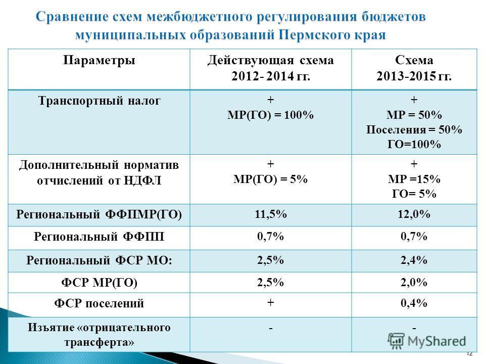 12 ПараметрыДействующая схема 2012- 2014 гг. Схема 2013-2015 гг. Транспортный налог + МР(ГО) = 100% + МР = 50% Поселения = 50% ГО=100% Дополнительный норматив отчислений от НДФЛ + МР(ГО) = 5% + МР =15% ГО= 5% Региональный ФФПМР(ГО) 11,5%12,0% Региона