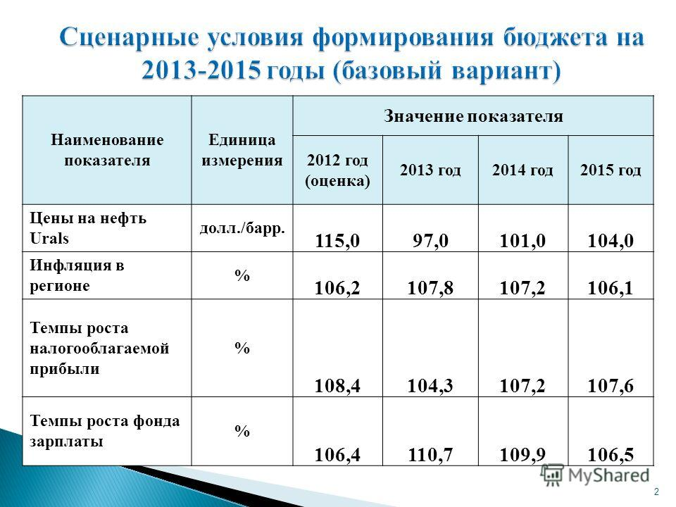 2 Сценарные условия формирования бюджета на 2013-2015 годы (базовый вариант) Наименование показателя Единица измерения Значение показателя 2012 год (оценка) 2013 год2014 год2015 год Цены на нефть Urals долл./барр. 115,097,0101,0104,0 Инфляция в регио