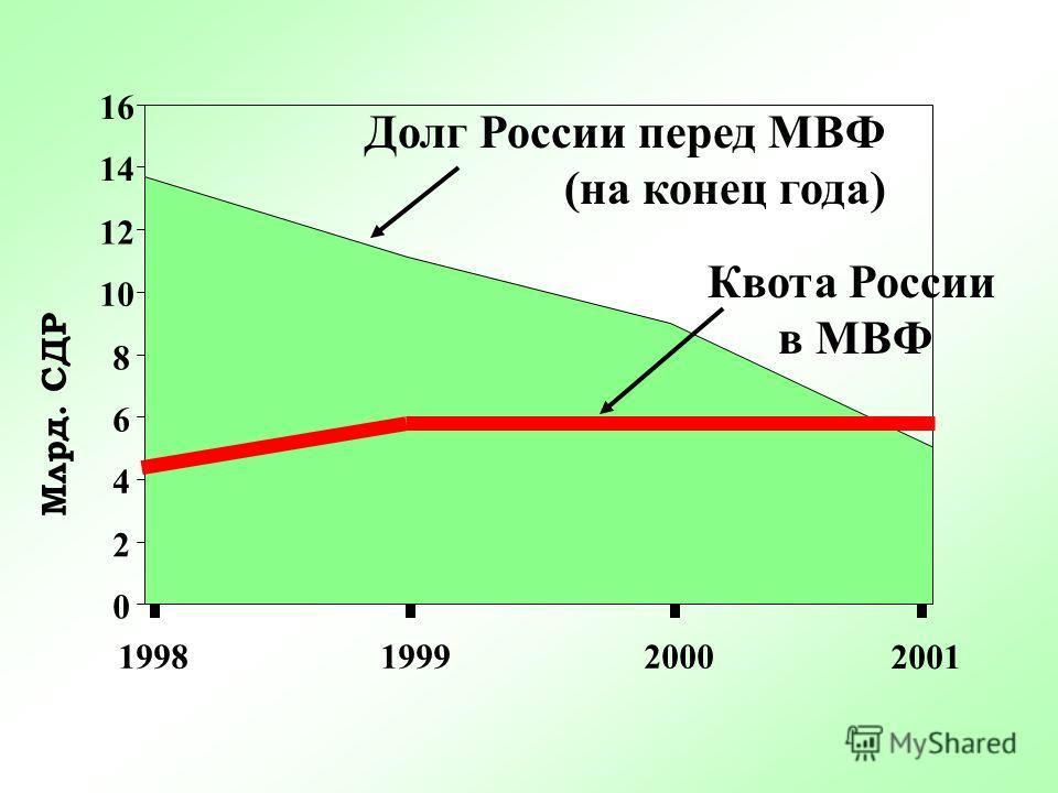 Чистый отток капитала из России (млрд. дол.США) 1999 21,8 1998 23 2001 17 2000 24,4