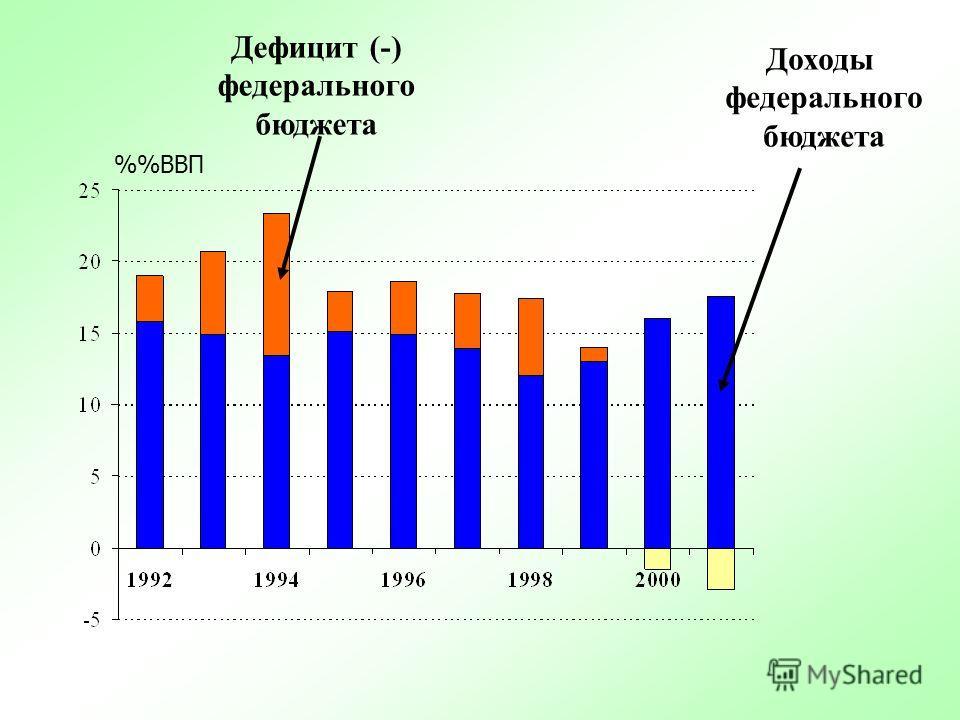 Долг России перед МВФ (на конец года) 0 2 4 8 10 12 14 16 199819992000 2001 Млрд. СДР 6 Квота России в МВФ