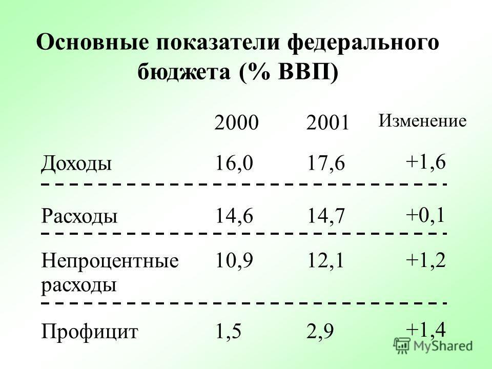 %ВВП Дефицит (-) федерального бюджета Доходы федерального бюджета