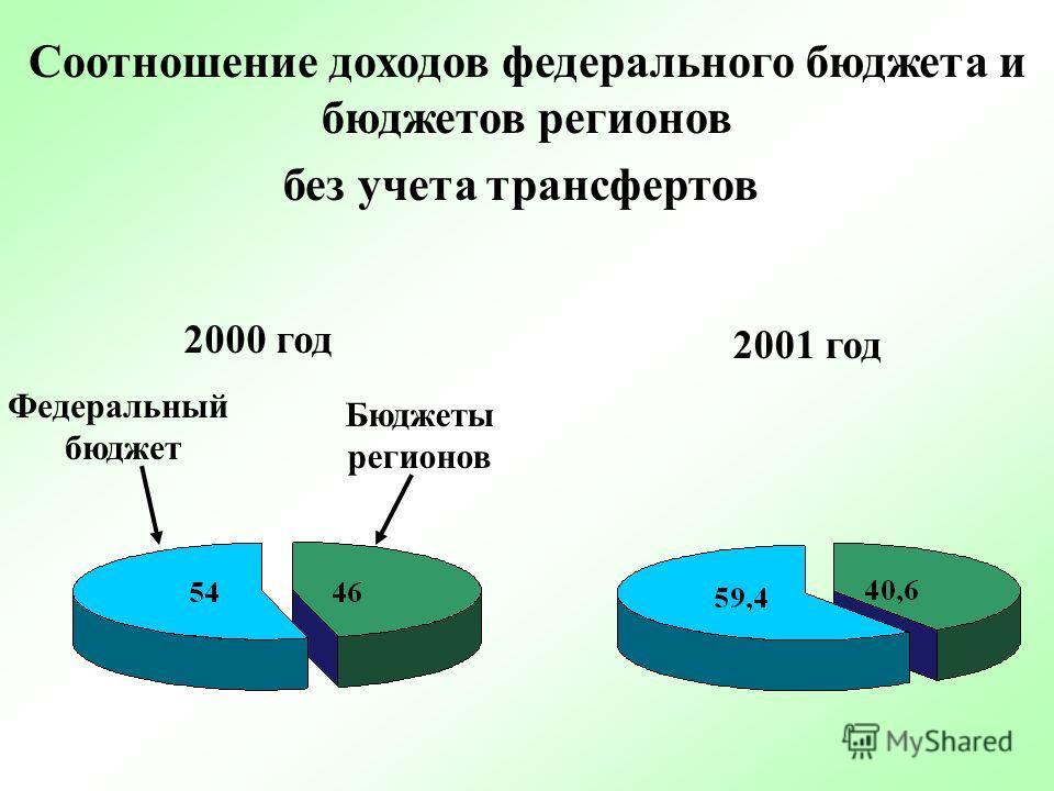 Удельный вес налоговых поступлений в доходах федерального бюджета НДС 40,2 Налог на прибыль 13,5 предприятий Вывозные пошлины 14,1 Акцизы 12,8 в % к доходам