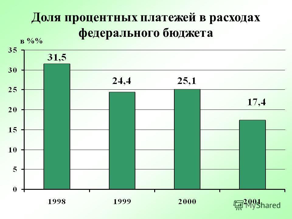 Соотношение доходов федерального бюджета и бюджетов регионов с учетом трансфертов 2001 год Федеральный бюджет Бюджеты регионов 2000 год