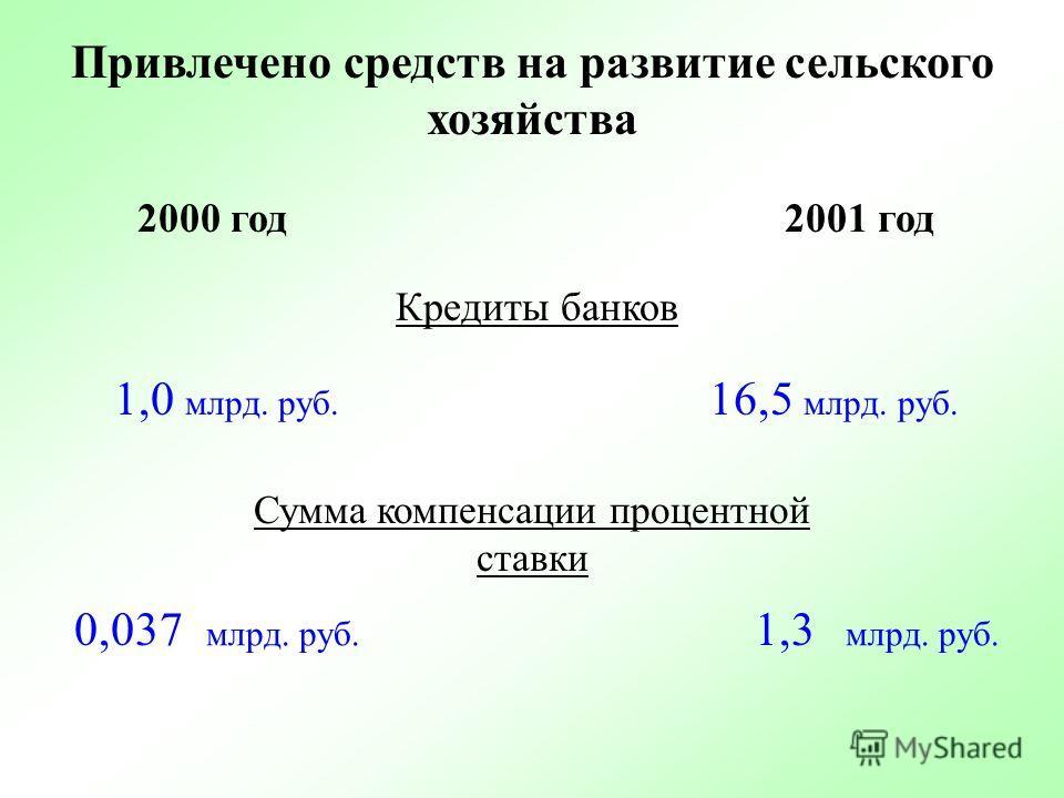 Реформирование межбюджетных отношений 1. Переход к новой методологии выравнивания 2. Сокращение «нефинансируемых мандатов» 3. Унификация межбюджетных отношений 4. Меры по снижению диспропорций в бюджетной обеспеченности