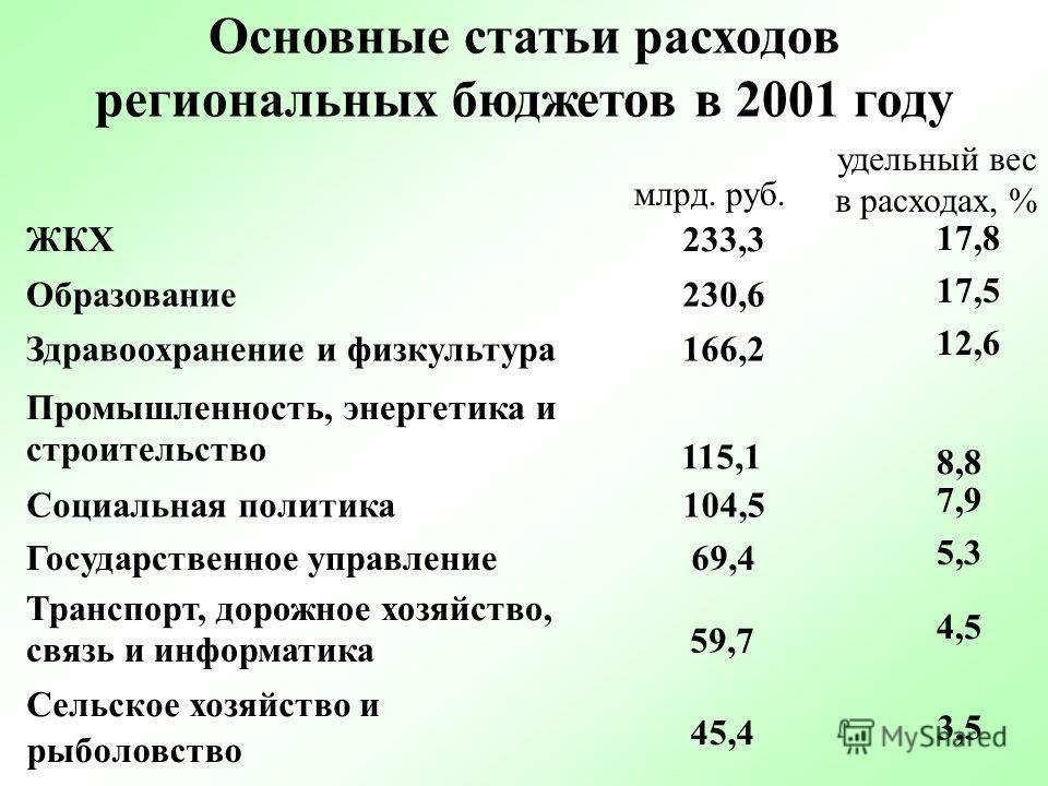 НЕПРОЦЕНТНЫЕ РАСХОДЫ бюджетов регионов (% ВВП) 199920002001