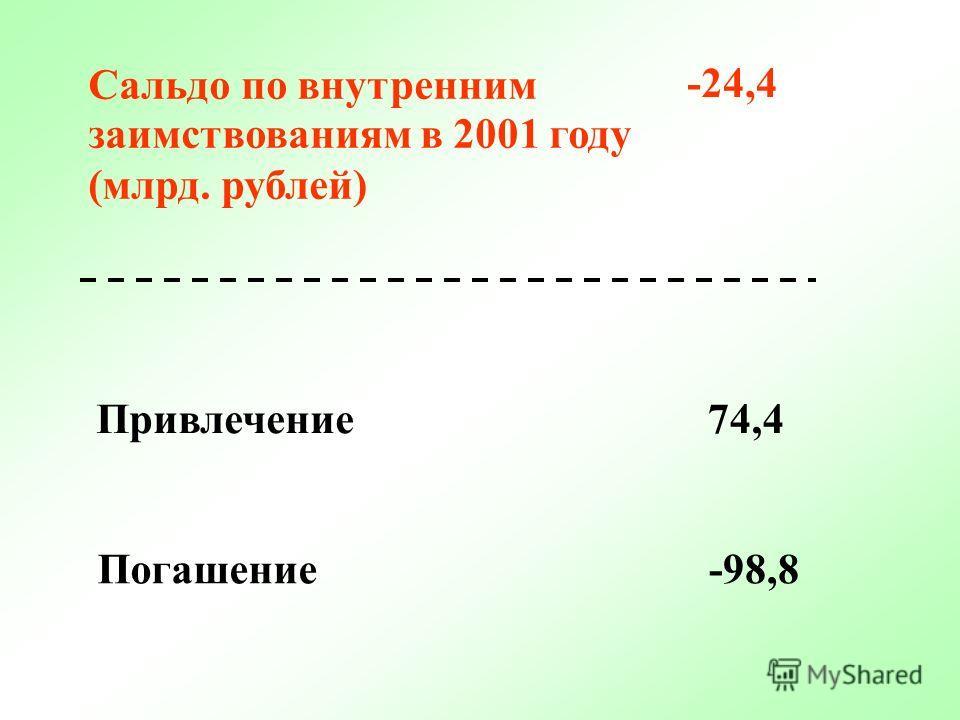 ПРОФИЦИТ ФЕДЕРАЛЬНОГО БЮДЖЕТА 265 млрд. рублей в 2001 году