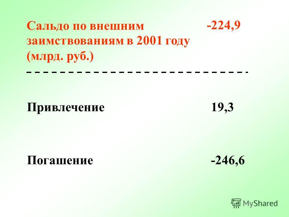 Привлечение74,4 Погашение-98,8 Сальдо по внутренним заимствованиям в 2001 году (млрд. рублей) -24,4