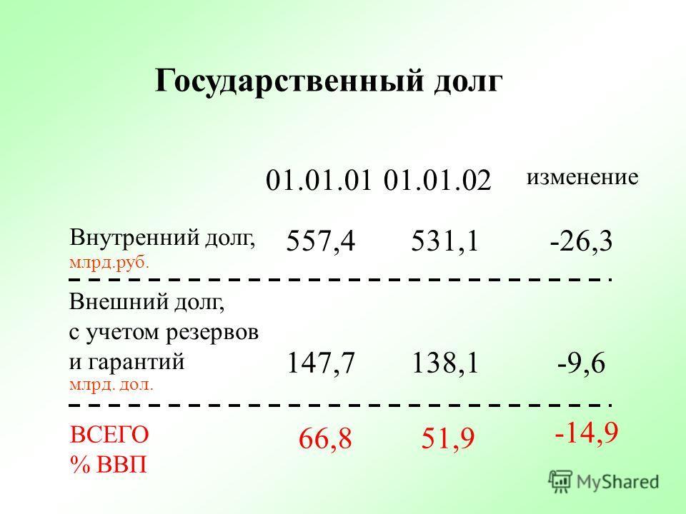 Сальдо по внешним источникам Сальдо по внутренним заимствованиям Приватизация Сальдо от операций с госзапасами Изменение остатков ИТОГО -224,9 млрд.руб. -24,4 млрд.руб. +9,7 млрд.руб. +0,9 млрд.руб. -26,3 млрд.руб. -265,0 млрд.руб. Структура профицит