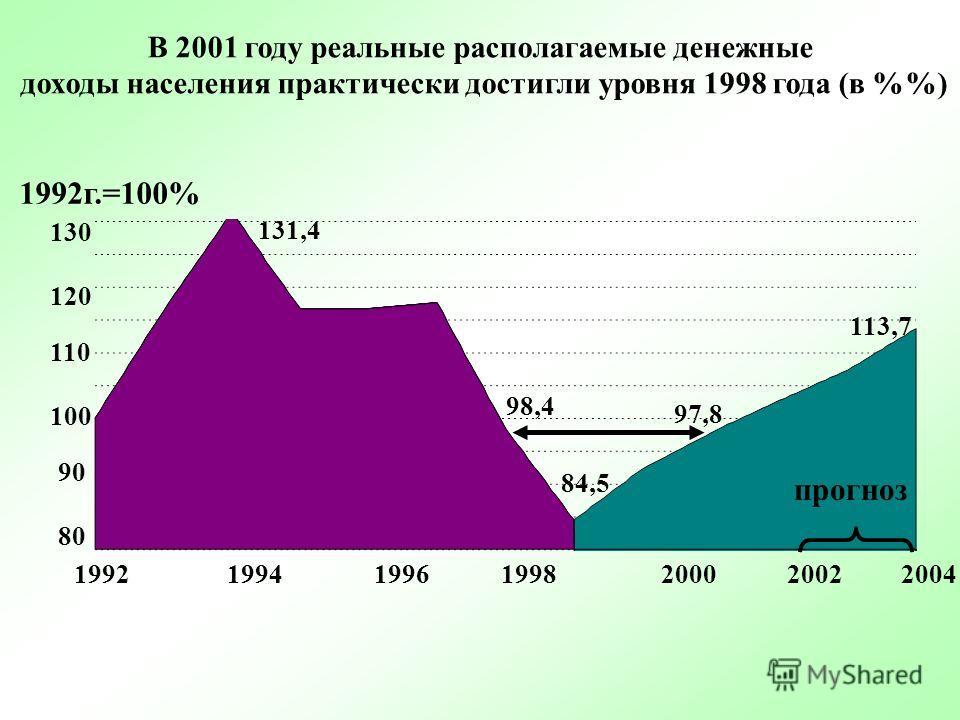 В 2001 году Россия превысила уровень ВВП 1994 года (в %) 1990г.=100% 1990 1992 1994 1996 1998 2000 2002 2004 прогноз 58 69 76 65 100 95 90 85 80 75 70 60 65 50 55