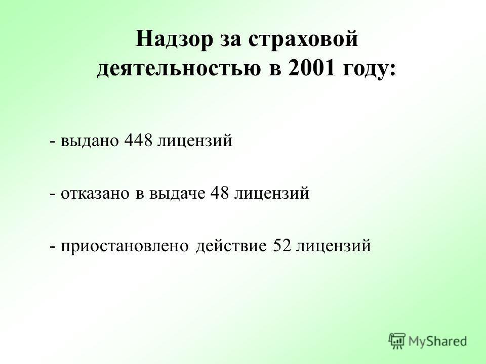 выдано 1666 лицензий Аудиторская деятельность Минфина России в 2001 году: отказано в выдаче лицензий 63 организациям и 18 индивидуальным предпринимателям