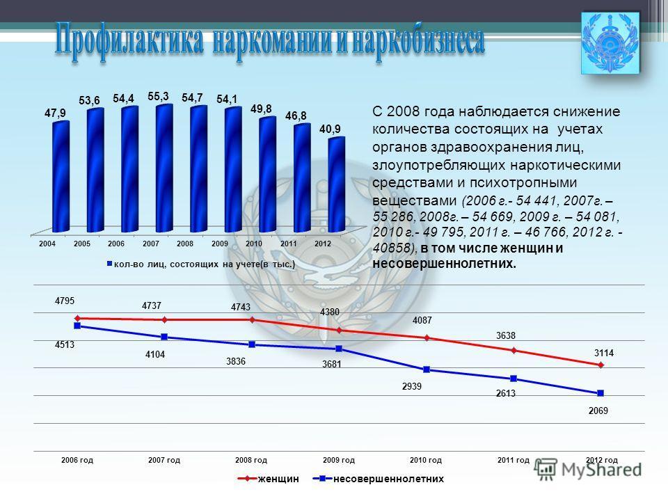 С 2008 года наблюдается снижение количества состоящих на учетах органов здравоохранения лиц, злоупотребляющих наркотическими средствами и психотропными веществами (2006 г.- 54 441, 2007г. – 55 286, 2008г. – 54 669, 2009 г. – 54 081, 2010 г.- 49 795,