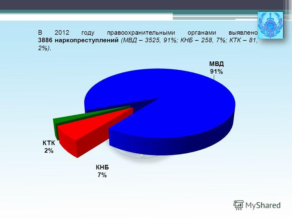 В 2012 году правоохранительными органами выявлено 3886 наркопреступлений (МВД – 3525, 91%; КНБ – 258, 7%; КТК – 81, 2%).