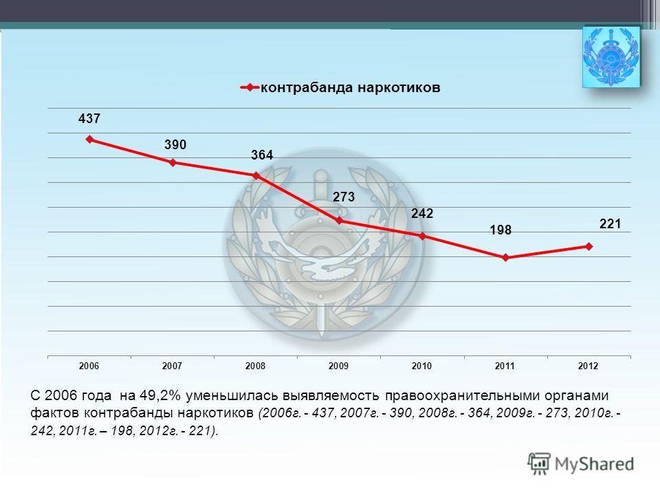 С 2006 года на 49,2% уменьшилась выявляемость правоохранительными органами фактов контрабанды наркотиков (2006г. - 437, 2007г. - 390, 2008г. - 364, 2009г. - 273, 2010г. - 242, 2011г. – 198, 2012г. - 221).