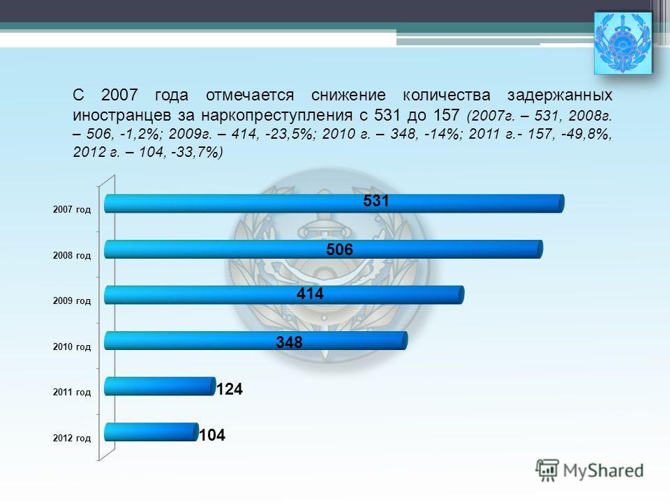 С 2007 года отмечается снижение количества задержанных иностранцев за наркопреступления с 531 до 157 (2007г. – 531, 2008г. – 506, -1,2%; 2009г. – 414, -23,5%; 2010 г. – 348, -14%; 2011 г.- 157, -49,8%, 2012 г. – 104, -33,7%)