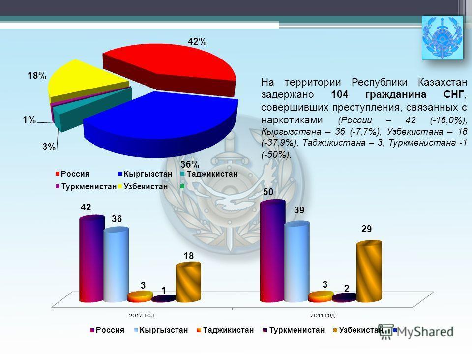 На территории Республики Казахстан задержано 104 гражданина СНГ, совершивших преступления, связанных с наркотиками (России – 42 (-16,0%), Кыргызстана – 36 (-7,7%), Узбекистана – 18 (-37,9%), Таджикистана – 3, Туркменистана -1 (-50%).