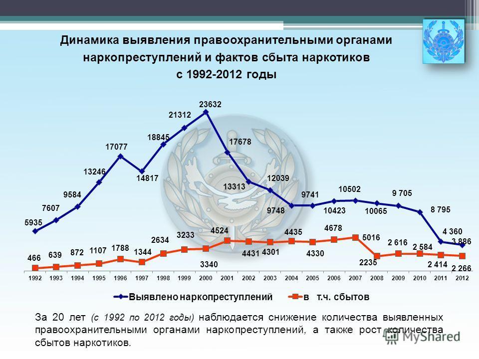 За 20 лет (с 1992 по 2012 годы) наблюдается снижение количества выявленных правоохранительными органами наркопреступлений, а также рост количества сбытов наркотиков. Динамика выявления правоохранительными органами наркопреступлений и фактов сбыта нар