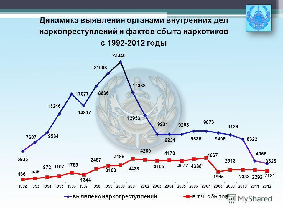 Динамика выявления органами внутренних дел наркопреступлений и фактов сбыта наркотиков с 1992-2012 годы