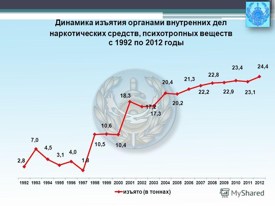Динамика изъятия органами внутренних дел наркотических средств, психотропных веществ с 1992 по 2012 годы
