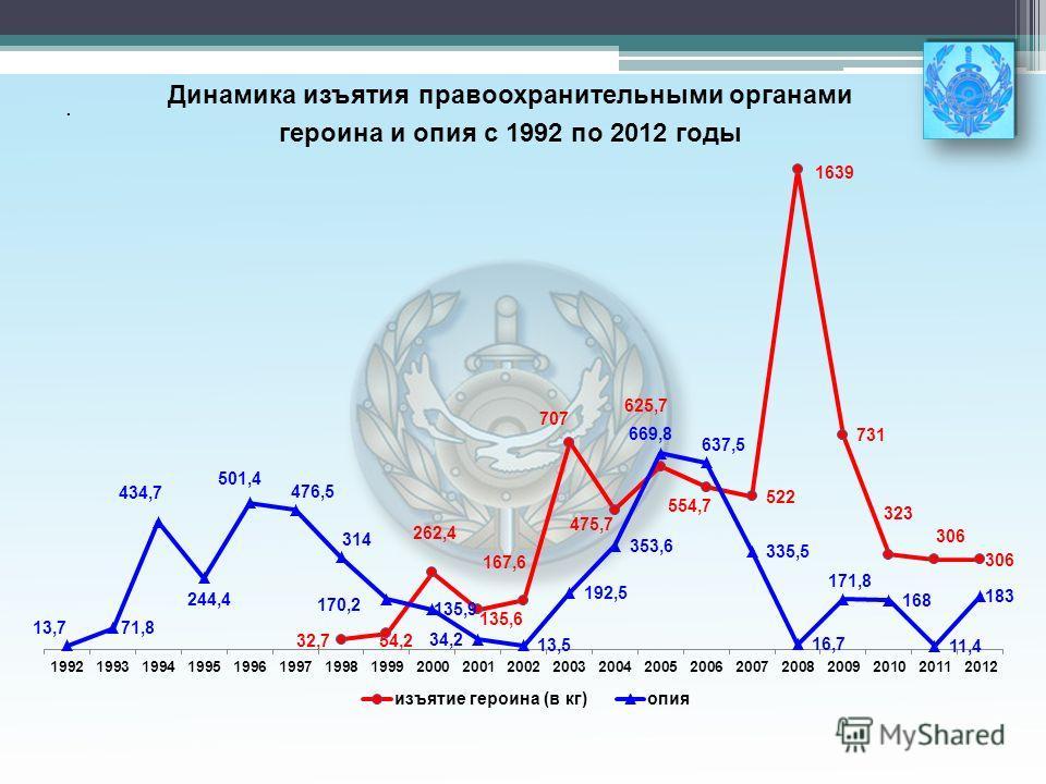 . Динамика изъятия правоохранительными органами героина и опия с 1992 по 2012 годы