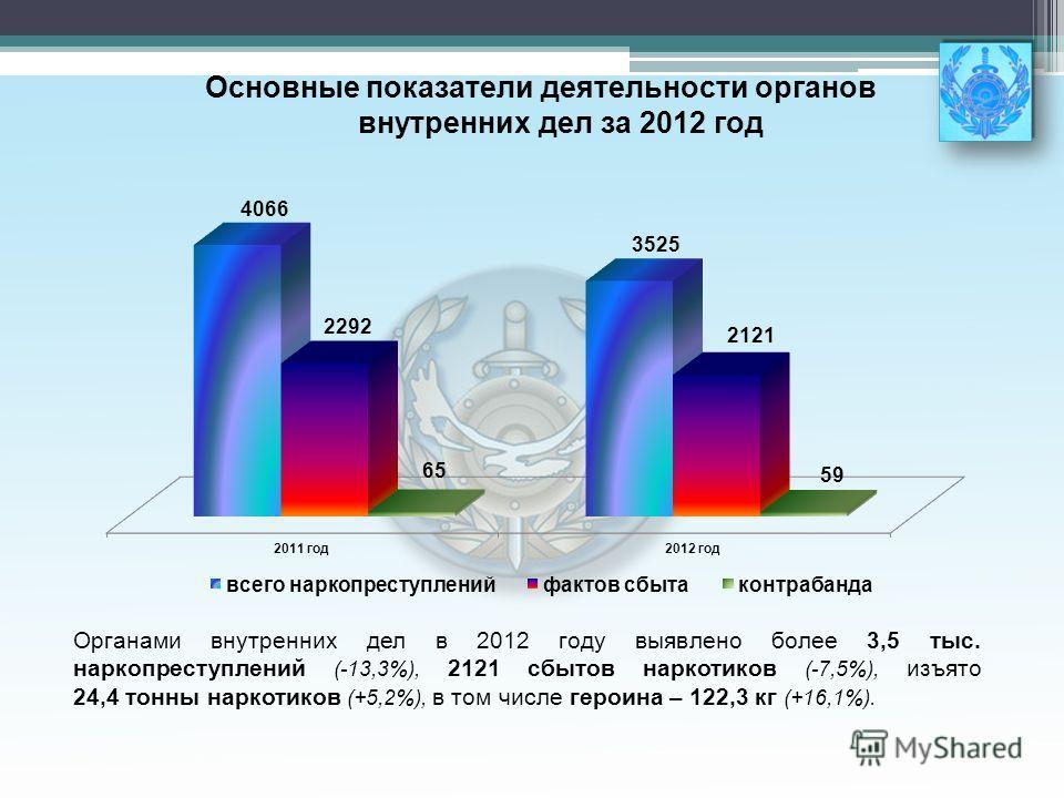 Органами внутренних дел в 2012 году выявлено более 3,5 тыс. наркопреступлений (-13,3%), 2121 сбытов наркотиков (-7,5%), изъято 24,4 тонны наркотиков (+5,2%), в том числе героина – 122,3 кг (+16,1%). Основные показатели деятельности органов внутренних