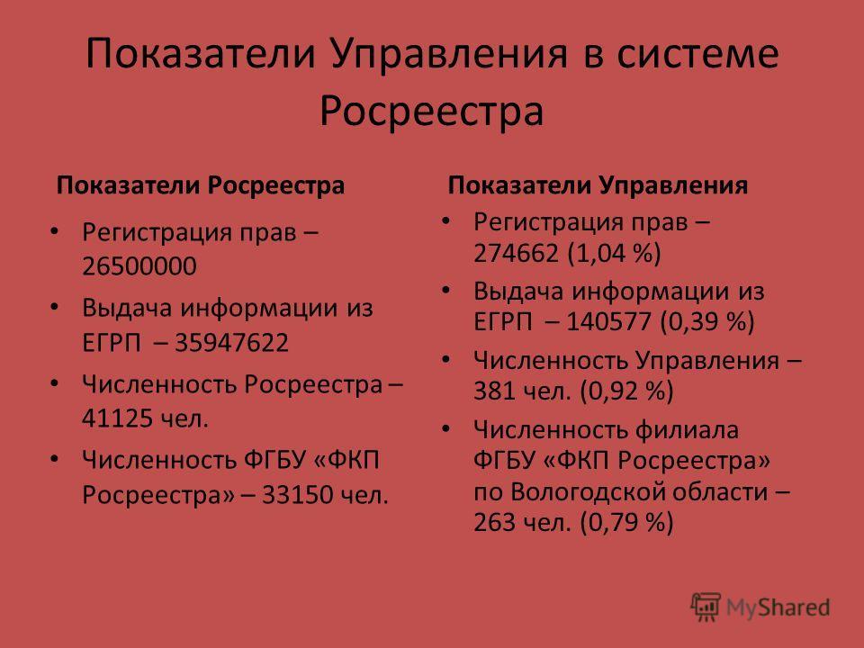 Показатели Управления в системе Росреестра Показатели Управления Регистрация прав – 274662 (1,04 %) Выдача информации из ЕГРП – 140577 (0,39 %) Численность Управления – 381 чел. (0,92 %) Численность филиала ФГБУ «ФКП Росреестра» по Вологодской област