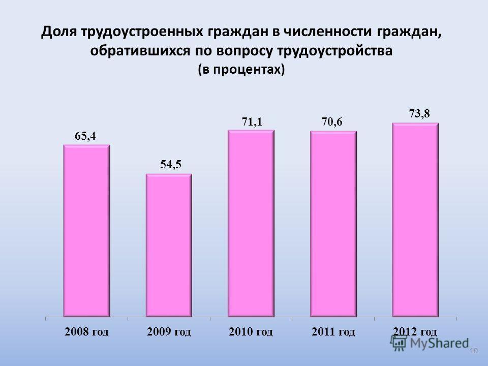 Доля трудоустроенных граждан в численности граждан, обратившихся по вопросу трудоустройства (в процентах) 10