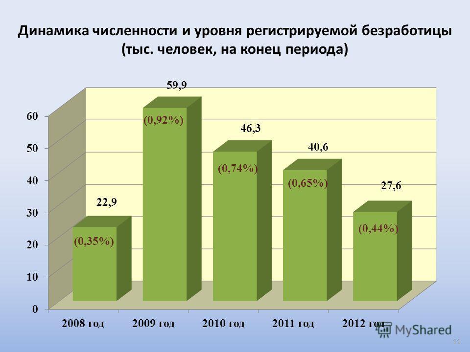 Динамика численности и уровня регистрируемой безработицы (тыс. человек, на конец периода) 11 (0,35%) (0,92%) (0,74%) (0,65%)