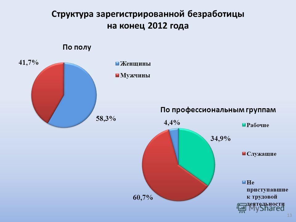Структура зарегистрированной безработицы на конец 2012 года 13