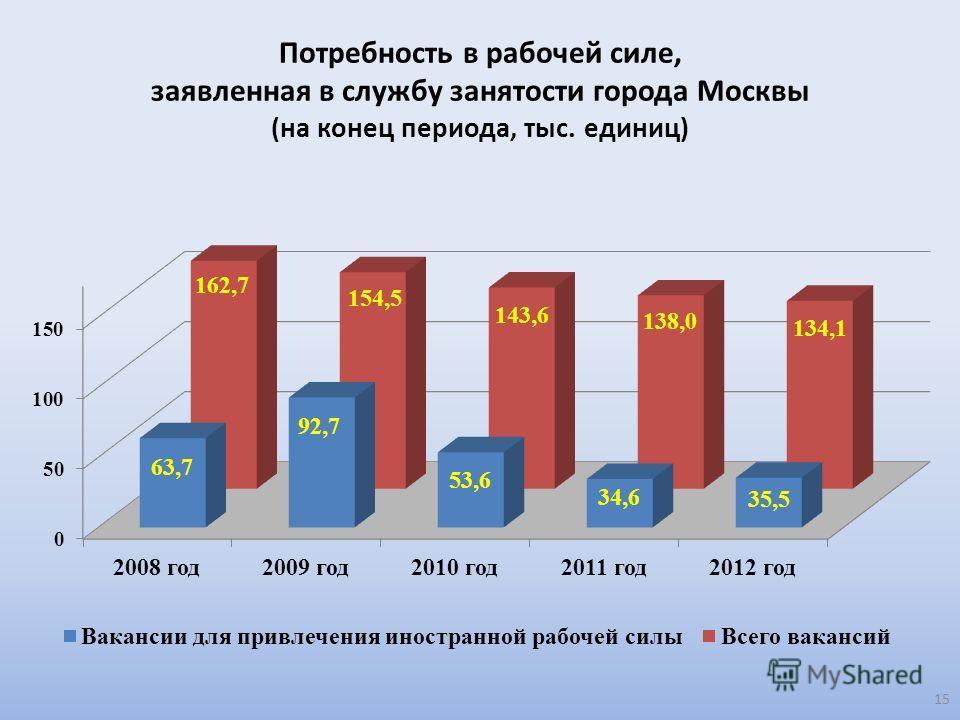 Потребность в рабочей силе, заявленная в службу занятости города Москвы (на конец периода, тыс. единиц) 15