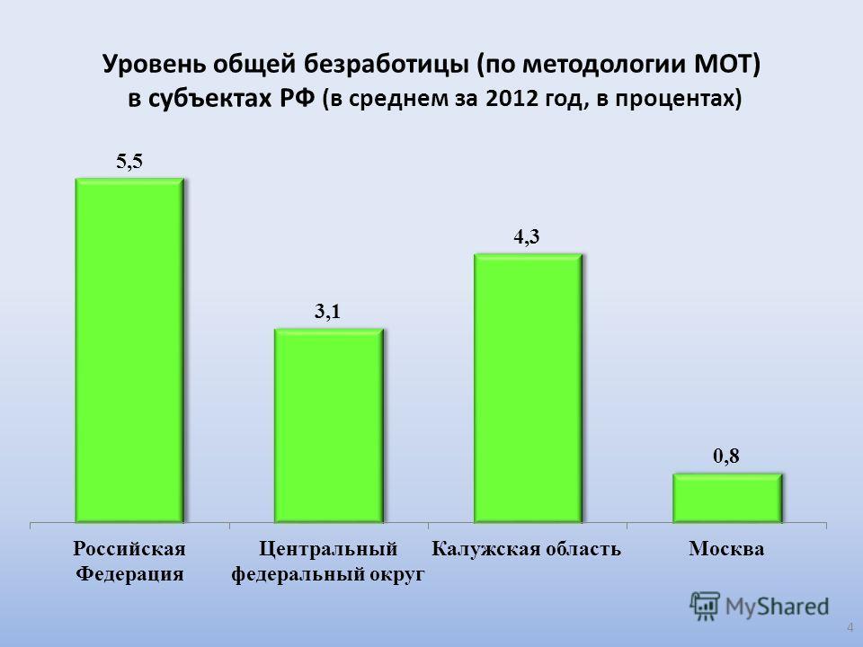 Уровень общей безработицы (по методологии МОТ) в субъектах РФ (в среднем за 2012 год, в процентах) 4